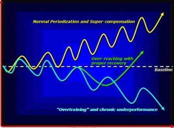 Erholung und Regeneration statt Übertraining